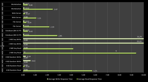 Latency Benchmark