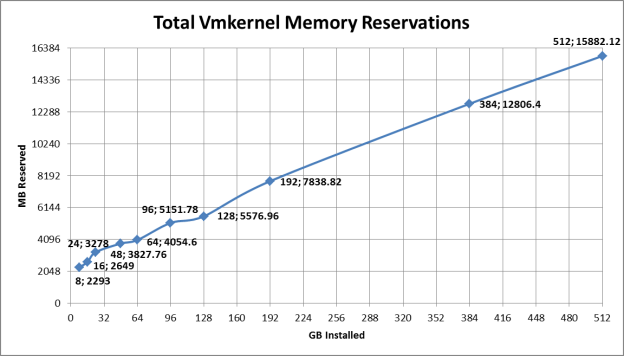 Memory Reservation Graph
